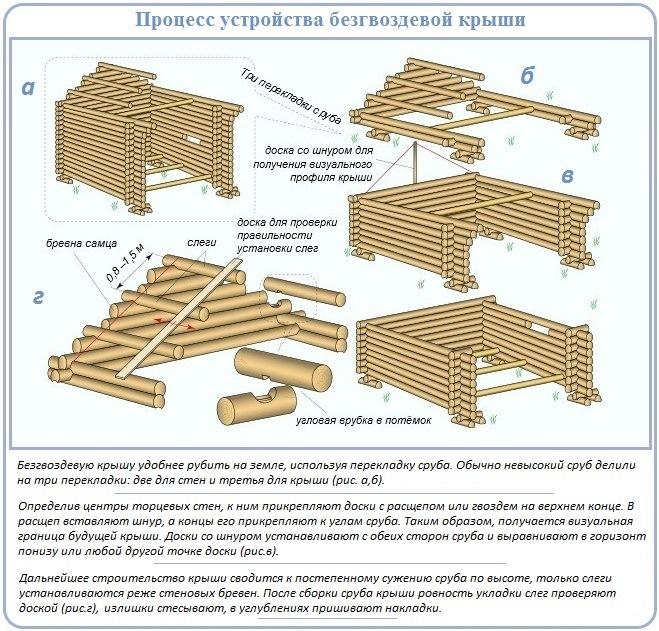 Как построить сруб двухскатной крыши для бревенчатого дома