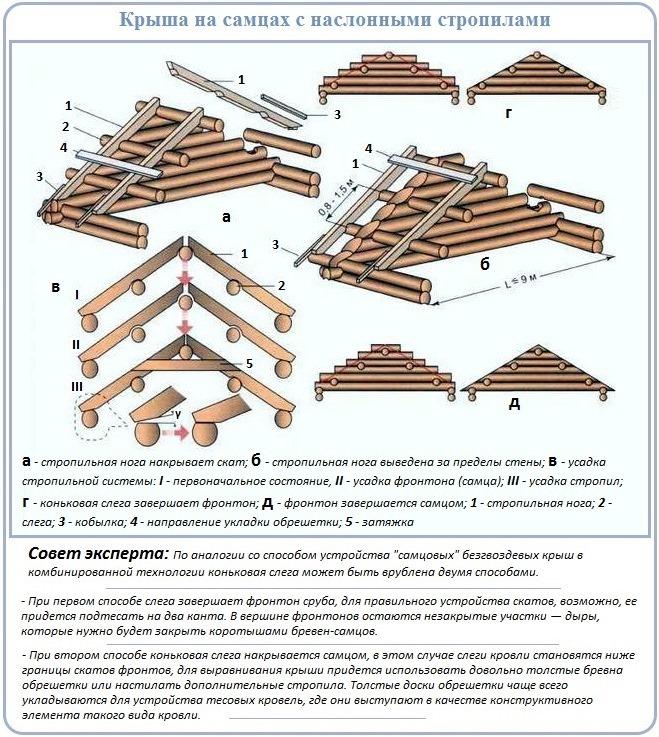 Схема и правила устройства стропильной крыши на самцах