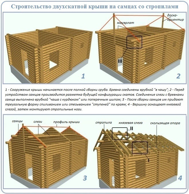 Процесс строительства двухскатной крыши на сруб