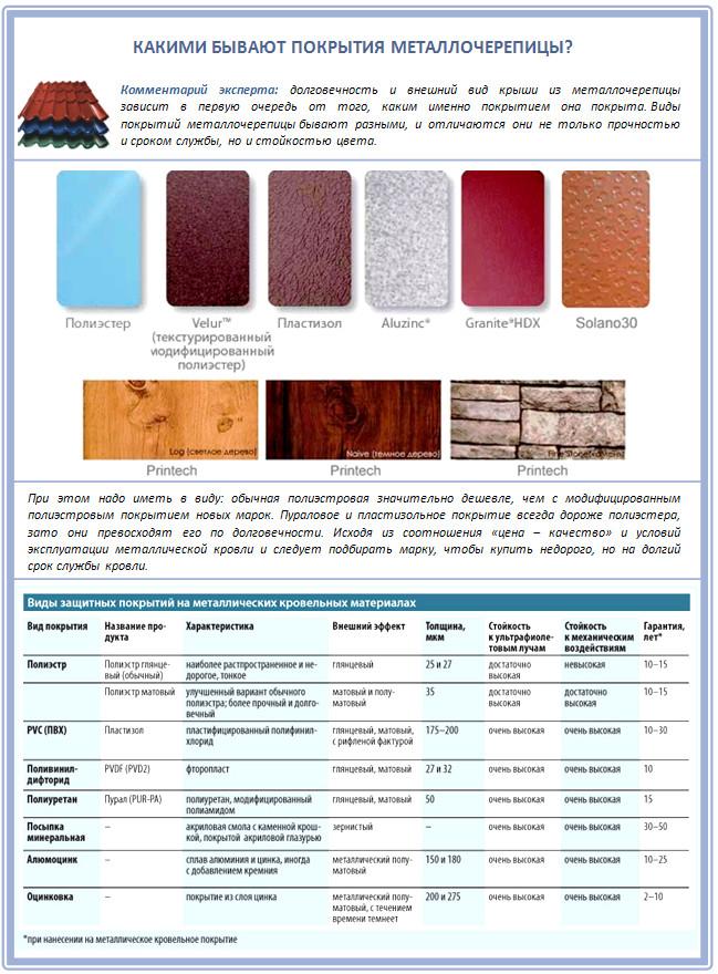 Сравнительная характеристика покрытий для металлочерепицы