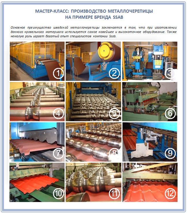 Как изготавливается шведская металлочерепица