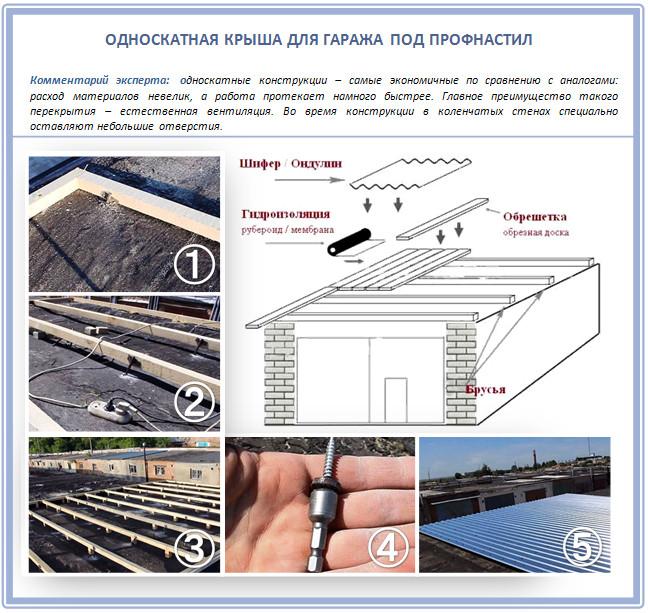 Как построить односкатную крышу для гаража