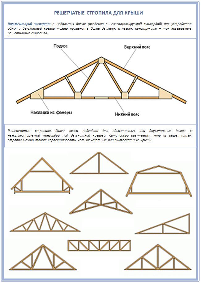 Решетчастые стропила для крыши гаража
