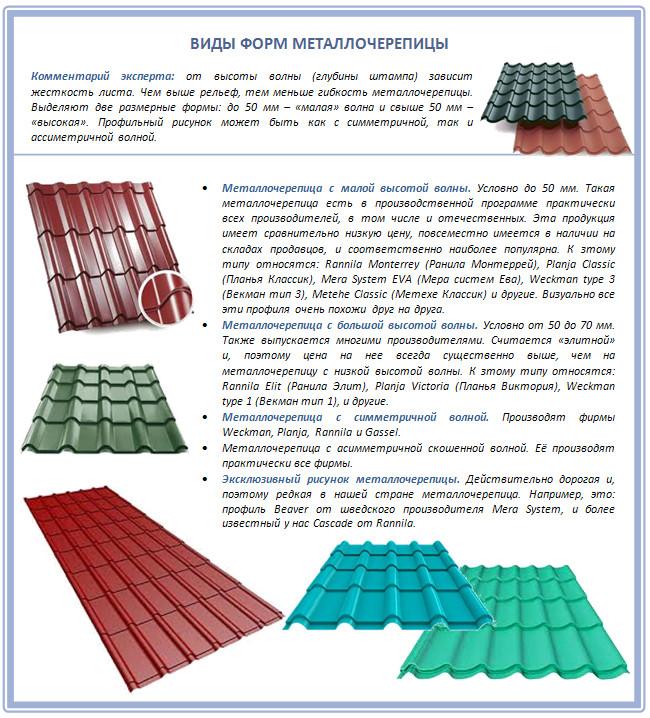 Формы металлочерепицы для крыши
