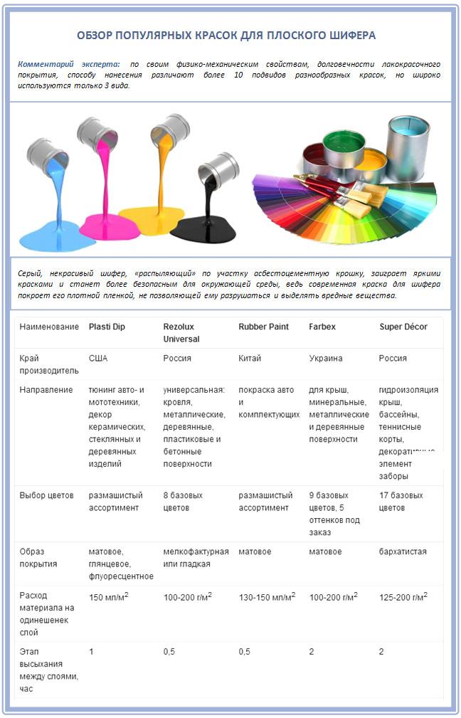 Обзор красок для плоского шифера
