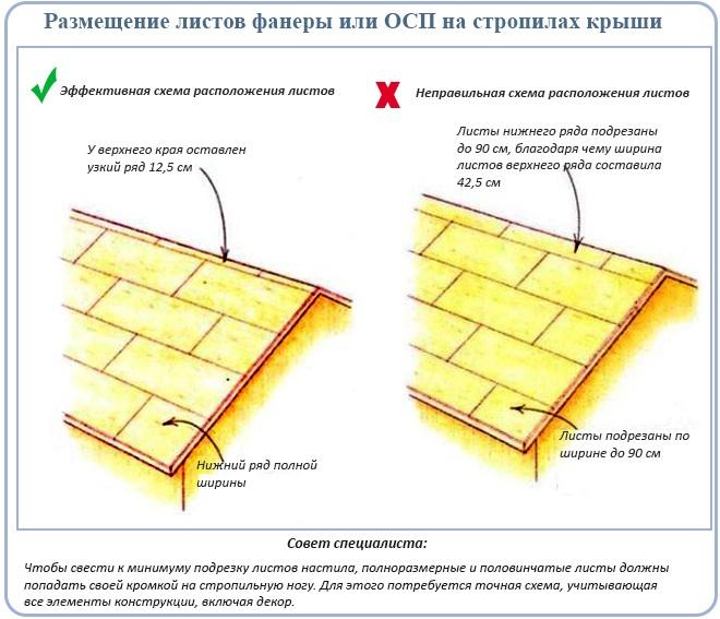 Размещение листов фанеры или ОСП на стропилах крыши