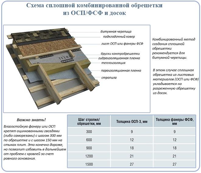 Схема сплошной комбинированной обрешетки из ОСП/ФСФ и досок