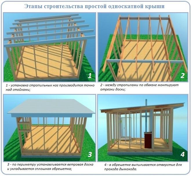 Последовательность работ при строительстве односкатной крыши