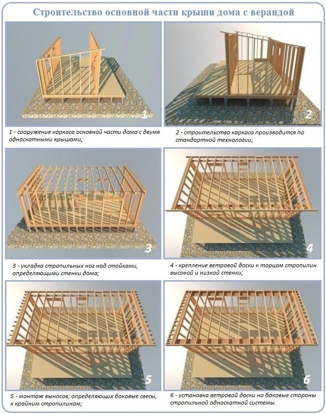 Строительства дома с односкатной крышей и крытой террасой