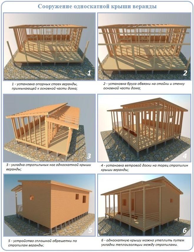 Как сделать односкатную крышу веранды
