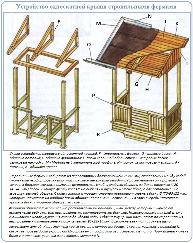 Сооружение односкатной крыши пристроенной веранды