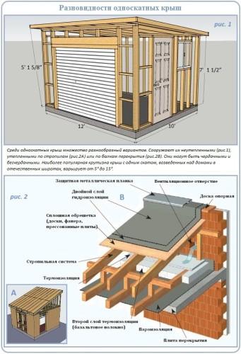 Устройство односкатной крыши для бани