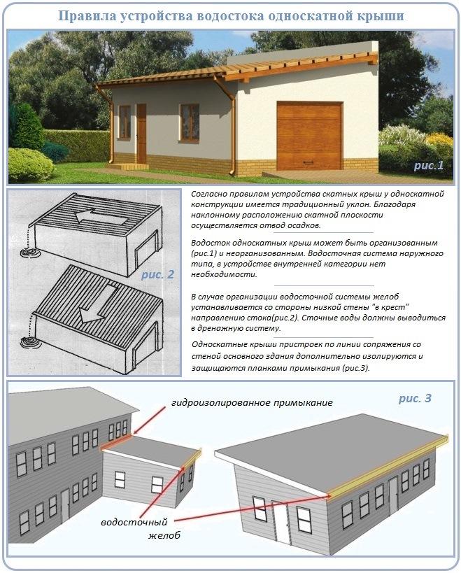 Как сделать водосточную систему односкатной крыши