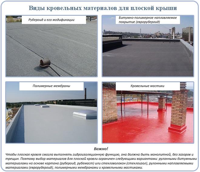 Материалы для кровли плоской крыши: виды