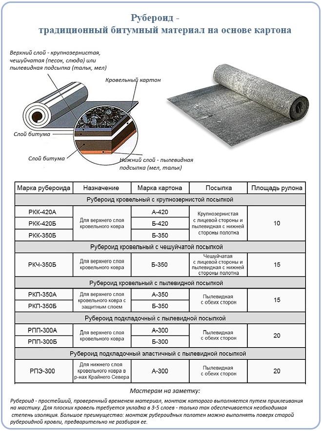 Рубероид - материал на основе картона