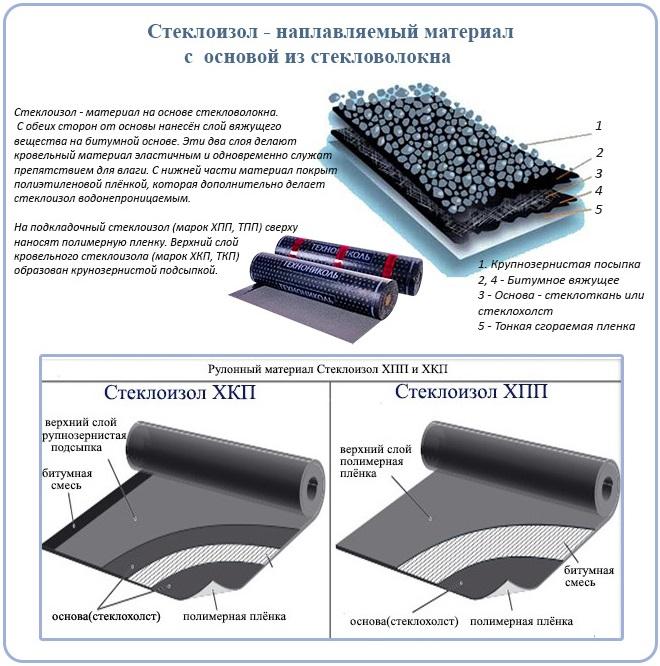 Стеклоизол - наплавляемый материал с основой из стекловолокна