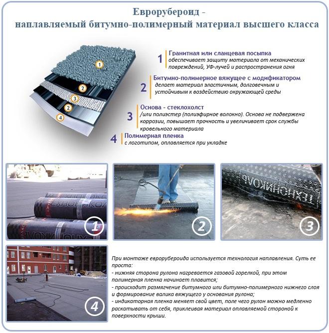Еврорубероид - битумно-полимерный кровельный материал