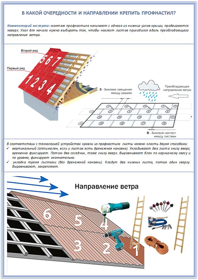 Как крепить профнастил на односкатной крыше?