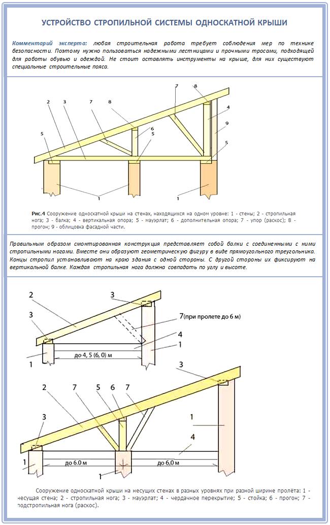 Устройство стропильной системы односкатной крыши