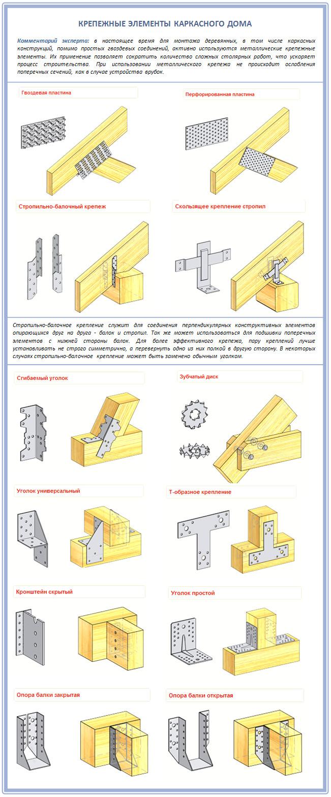 Крепежные элементы для строительства каркасного дома