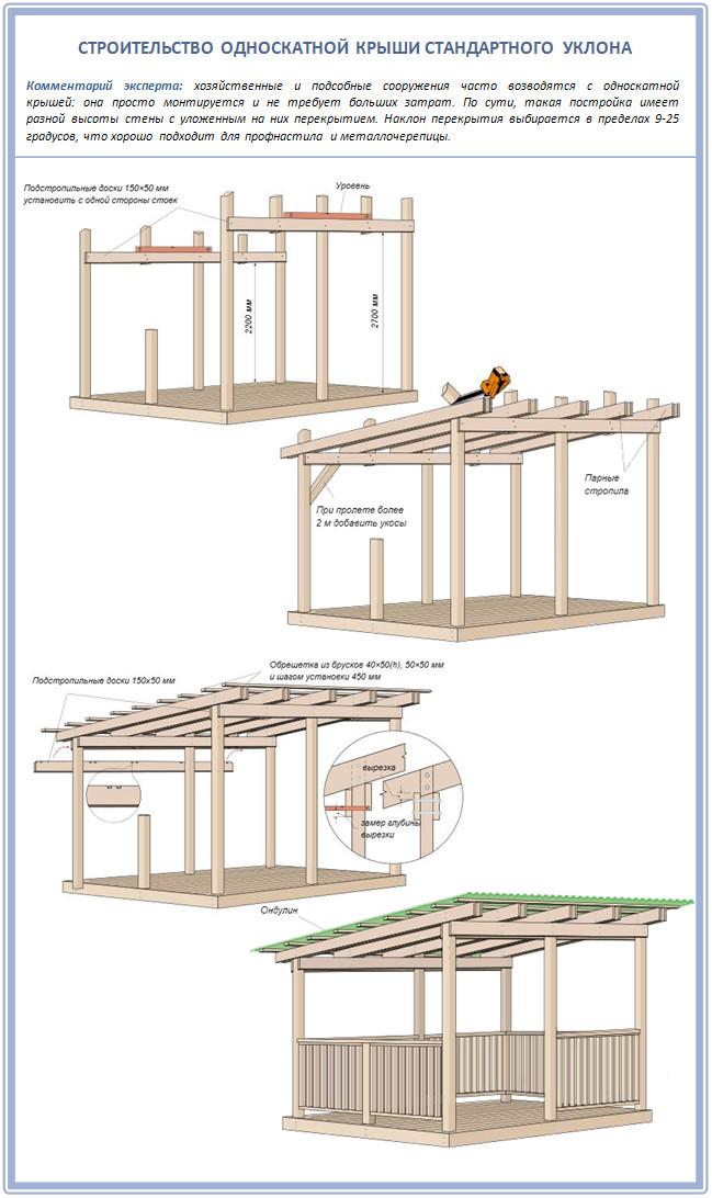 Пример строительства односкатной крыши веранды
