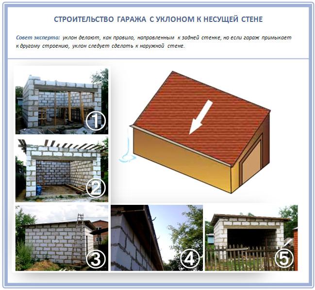 Односкатная крыша с уклоном к несущей стене