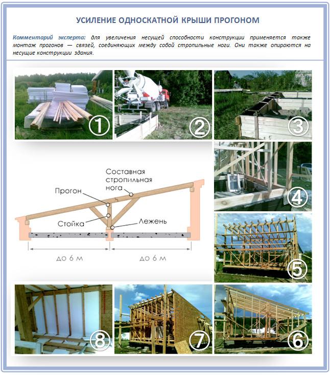 Усиление односкатной крыши дома