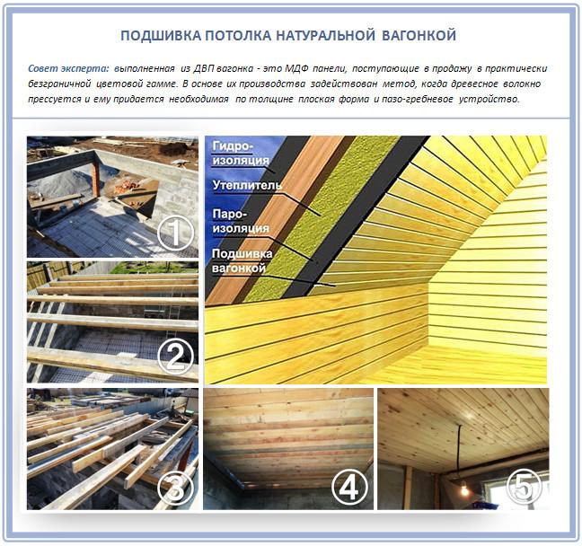 Отделка потолка односкатной крыши вагонкой
