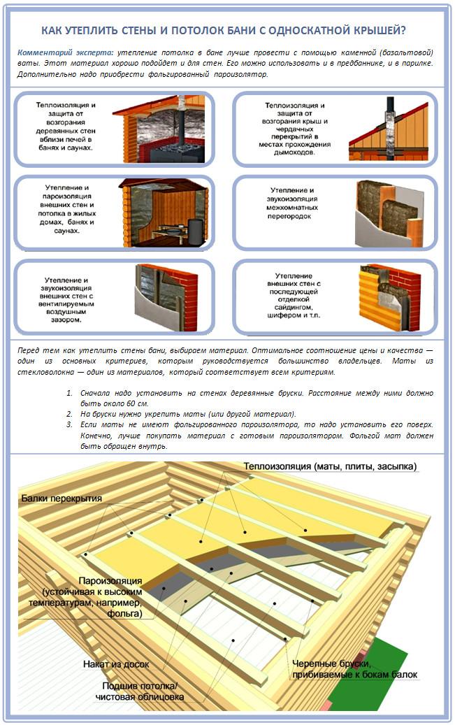Как утеплить стены и потолок бани