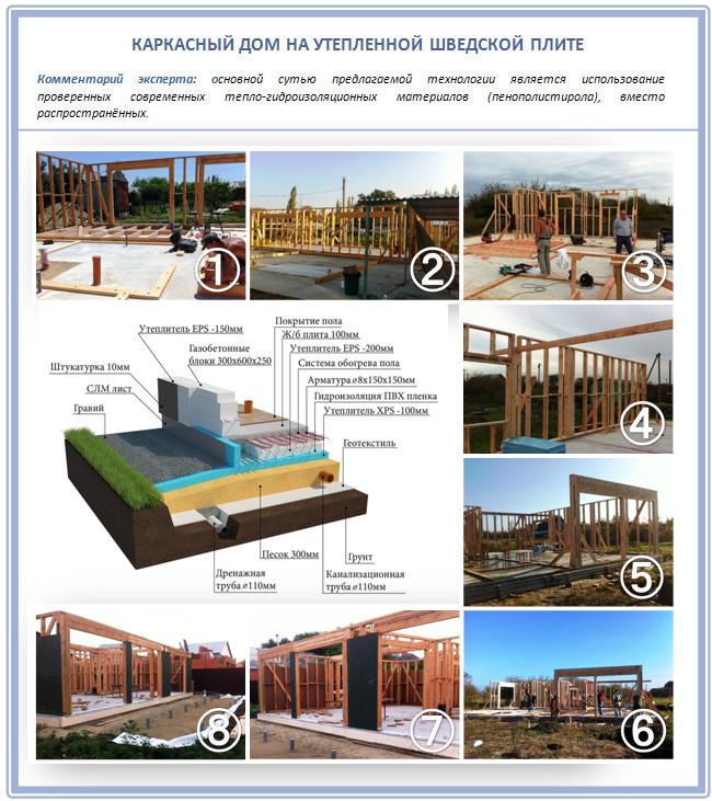 Строительство каркасного дома на УШП