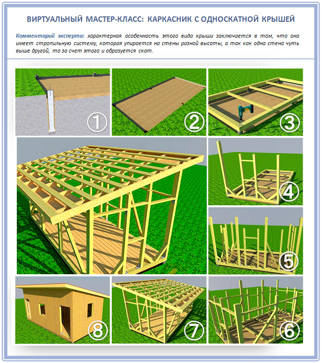 Как построить каркасник с плоской крышей