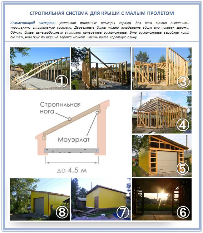 Строительство крутой односкатной крыши