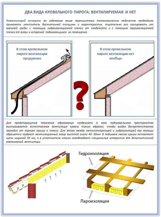 Вентиляция кровельного пирога односкатной крыши
