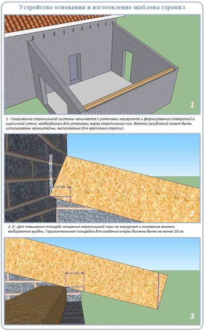 Как подготовить объект для монтажа односкатной крыши