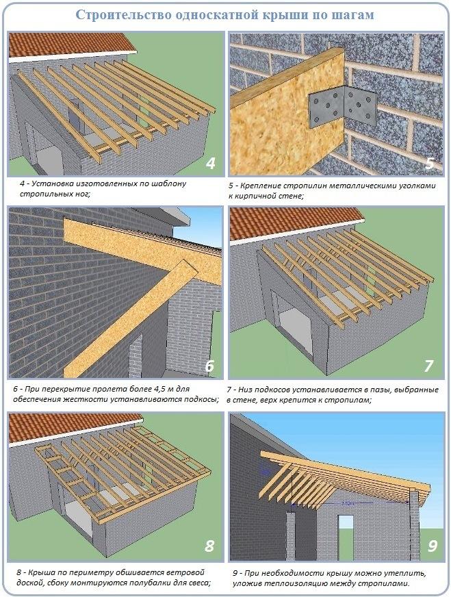 Установка и крепление стропил односкатной крыши по шагам