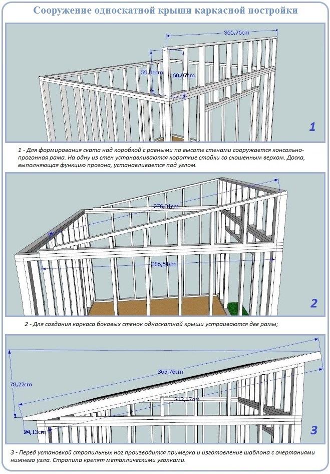 Как установить и закрепить стропила односкатной крыши на обвязке