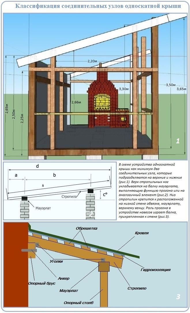 Соединения, используемые в креплении стропил односкатной крыши