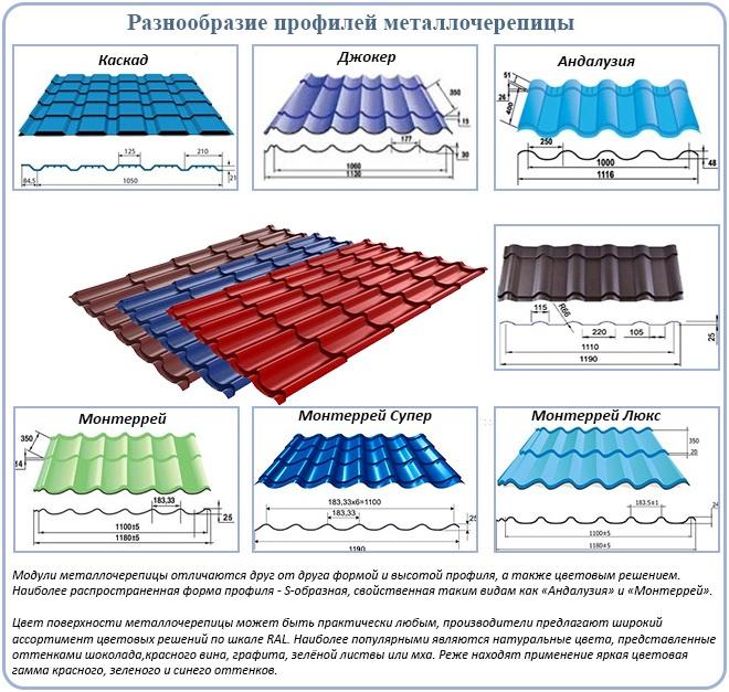 Разнообразие профилей металлочерепицы