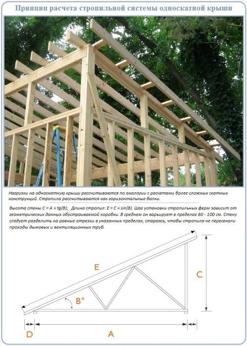 Стропильная система односкатной крыши пошагово