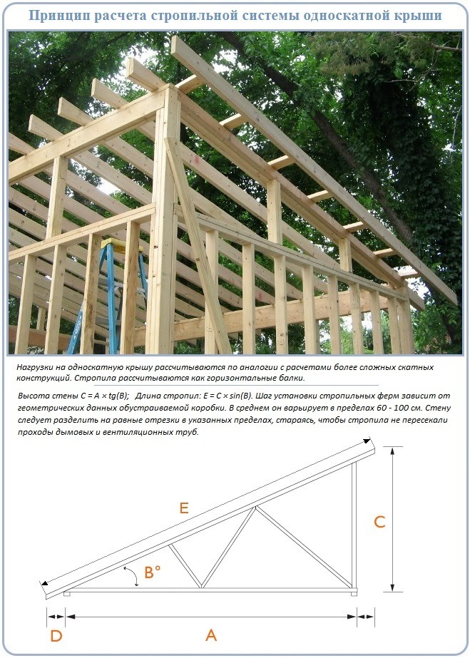 Принцип проектирования и расчетов односкатной крыши каркасного сарая