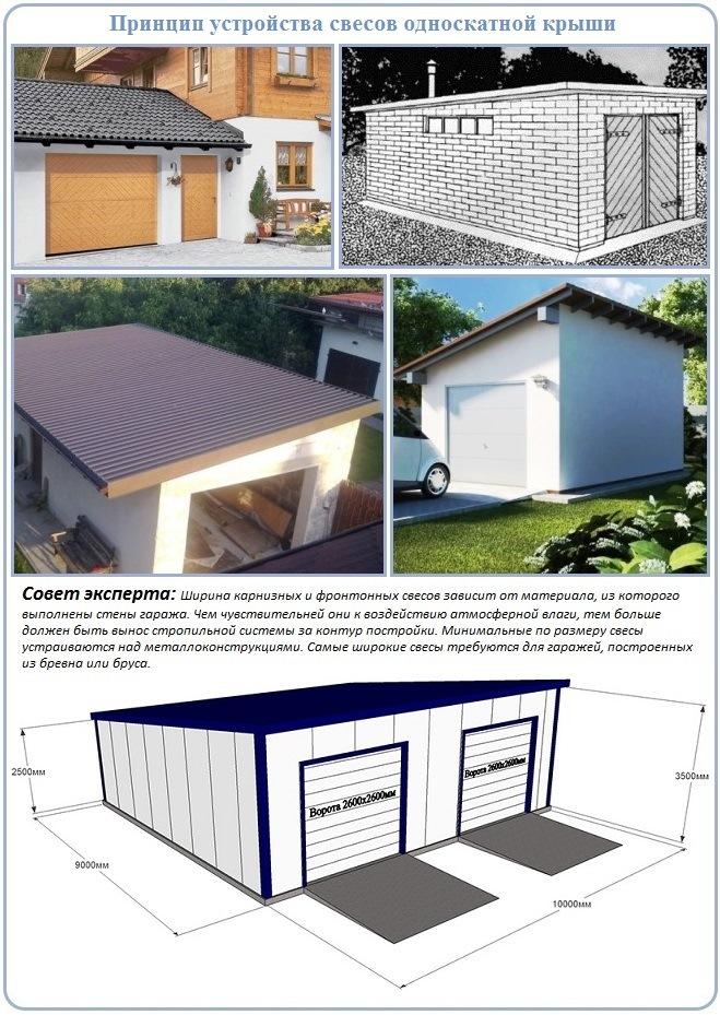 Свесы в расчете и проектировании односкатной крыши