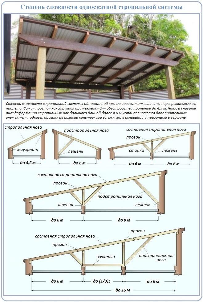 Как построить стропильную систему из бруса для односкатной крыше