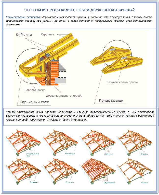 Устройство двускатной крыши сарая