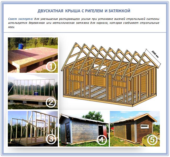 Двускатная крыша с затяжкой и ригелем для сарая
