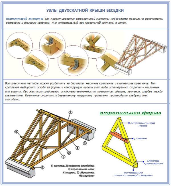 Двухскатная крыша беседки своими руками: чертежи, примеры, инструкции