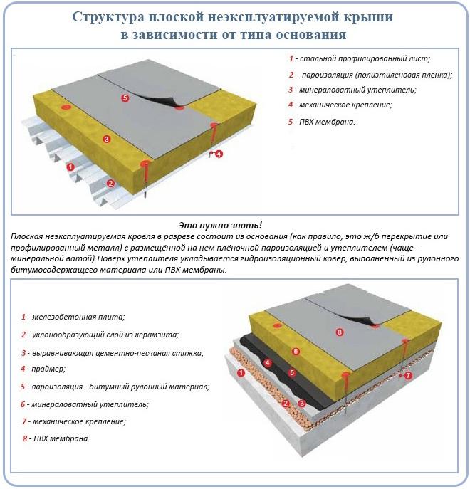 Слои плоской крыши неэксплуатируемой в зависимости от типа основания