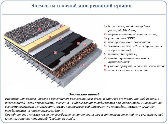 Элементы плоской инверсионной кровли