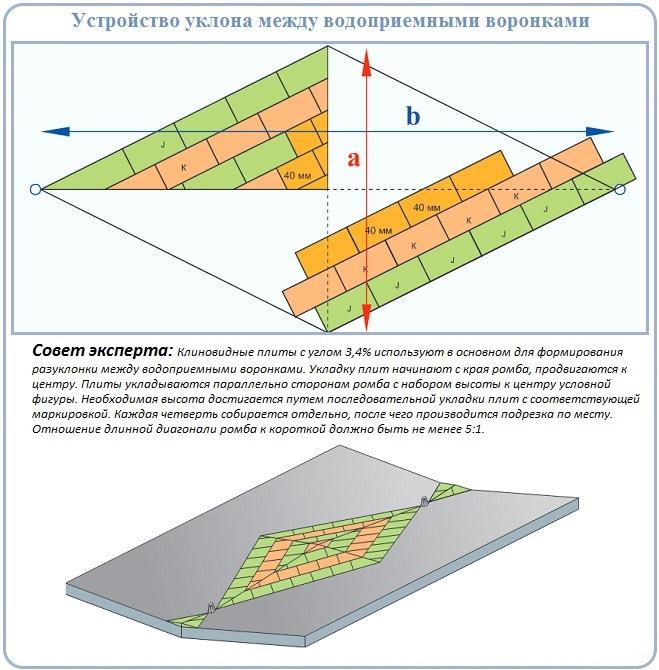 Сооружение сложной схемы разуклонки плоской крыши