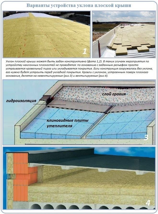Как можно сделать уклон на плоской крыше