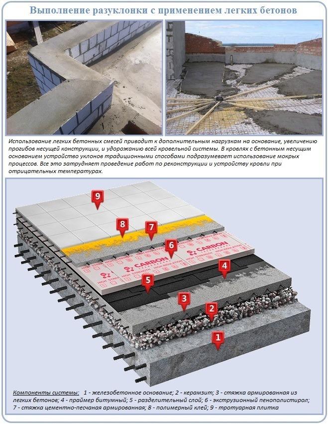 Заливка бетона для выполнения уклона плоской кровли